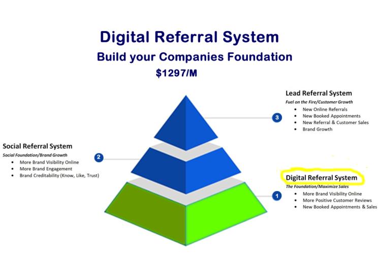 Digital Referral System